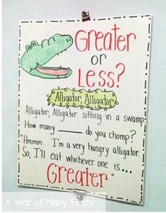 anchor chart Soy un cocodrilo con mucha hambre Voy a comer el que sea más grande