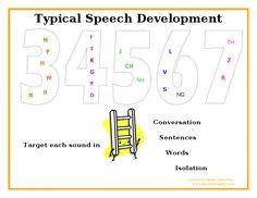 Speak Listen Play: Typical Speech Sound Development