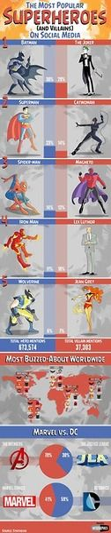 The most popular superheroes on social via Mashable | we like to geek out