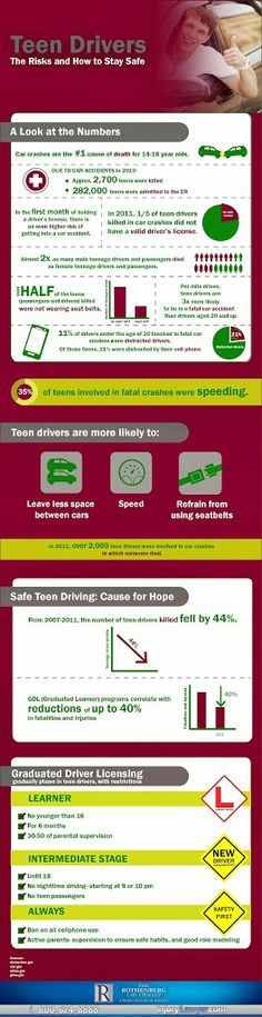 When a teenager earns a driver's license, parents are often concerned about their child's safety. Learn the statistics about teen driving and how you can help keep your teen safe while driving on the roads, in our new infographic:   http://www.injurylawyer.com/blog/dangers-of-teen-driving-risks-and-possible-solutions/