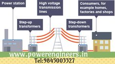Buy best Step Down Transformers from powerengineers,Manufacturers and exporters all over india.Call: 98450 03327
