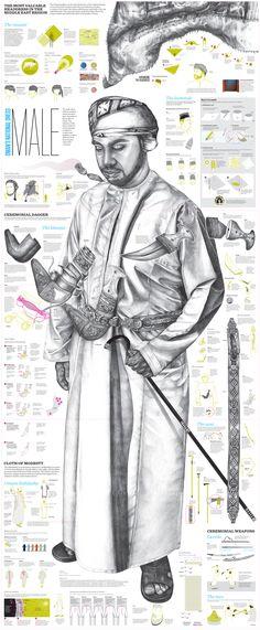 Traditional Oman Dress (men)