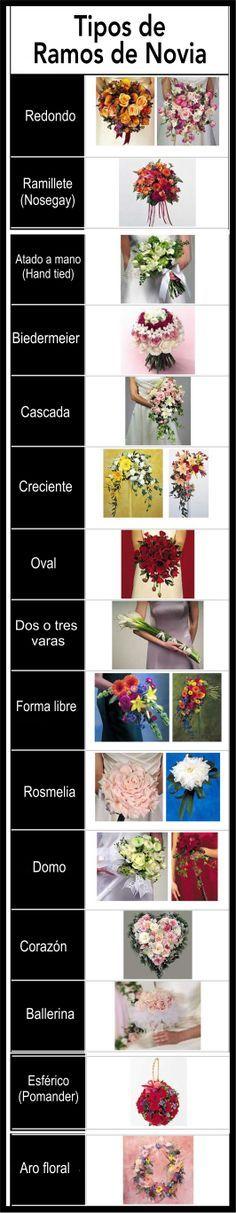 Esquema de ramos de novia. http://www.carmenmerino.net/portada/los-ramos-de-novia/