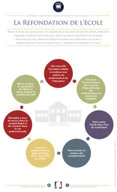 Les 7 axes de la refondation de l'Ecole de la République. #refondation #ecole #gouvernement #politique #infographie #scolaire #enseignement
