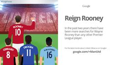 This Google Trend from December 2014 shows how @manutd captain Wayne Rooney was the most searched-for Premier League player in the previous two years.