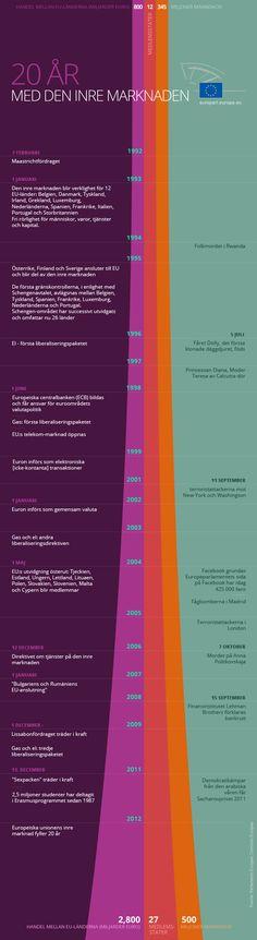 20 år med den inre marknaden