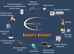 Engenharia Inteligente