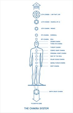 Fun Mental Tips And Techniques For Good Mind Read Chakra Meditation, Chakra Healing, Chakras, Mind Reading Tricks, Design Thinking Process, Chakra System, Spirit Science, Solar Plexus Chakra, Emotional Connection