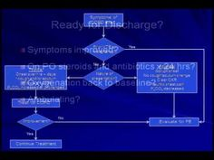 COPD Exacerbations   Part 2