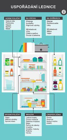 Organization Lists, Home Organisation, Tortilla Bread, Dairy Freeze, Bottom Freezer Refrigerator, Flylady, Kitchen Hacks, Fruits And Veggies, Kitchen Interior
