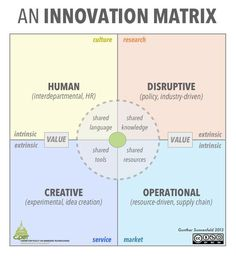 The innovation Matrix. A consultant walks into a room of corporate stakeholders and begins to give a presentation on 'what innovation is'. He or she proceeds to… Innovation Management, Innovation Strategy, Business Innovation, Creativity And Innovation, Innovation Design, Innovation Models, Change Management, Business Management, Business Planning