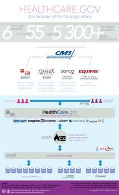Healthcare.gov breakdown of technology