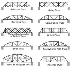 A line drawing shows side profiles of 1 different bridge types: Baltimore Truss, Baily Truss, Bowstring Truss, Camelback Truss, Warren Quadrangular or Lattice Truss, Whipple Truss, Parker Truss, Pennsylvania Petit Truss, Pauli or Lenticular Truss, Thatcher Truss. All the designs include repeated patterns composed of triangle shapes made from smaller straight pieces.