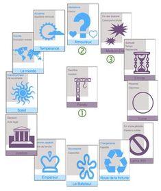 tirage de tarot en 13 cartes