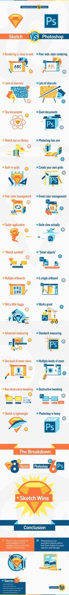 Infographic: Sketch vs Photoshop | Webdesigner Depot