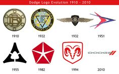 Dodge logo Evolution 1910 - 2010