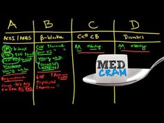 """Med Cram lecture on Hypertension. includes medications """"ABCD rule"""" and lifestyle changes (diet exercise biofeedback meditation yoga) Natural Blood Pressure, Healthy Blood Pressure, Blood Pressure Remedies, Lower Blood Pressure, Wheatgrass Juicer, Bowel Cleanse, Juice Fast, Fitness Gifts, Feeling Stressed"""