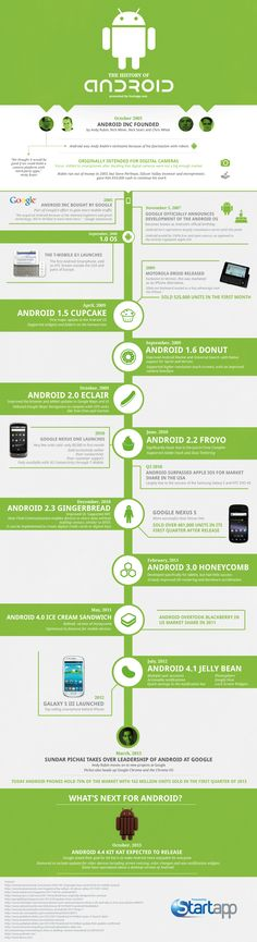 The history of #android
