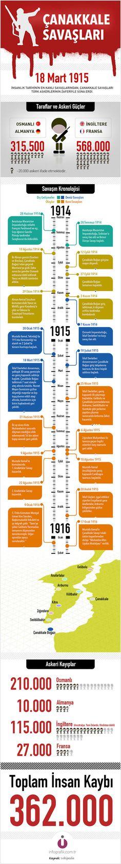 Bugün 18 Mart Çanakkale Şehitlerini Anma Günü. İşte Rakamlarla Çanakkale Savaşı.  #infografik