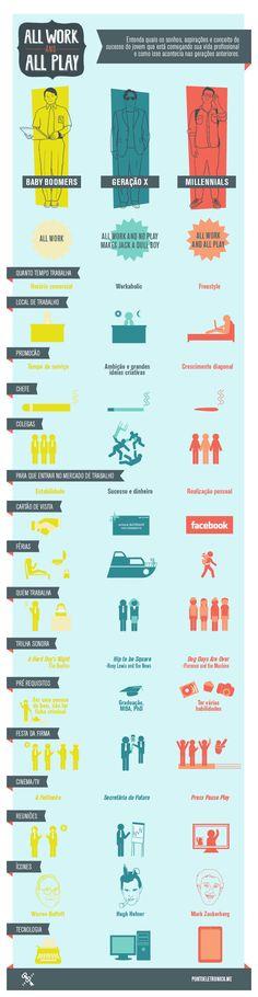 Vejam um infográfico sobre a relação dos Baby Boomers, Geração X e Millennials com o espaço de trabalho. É meio que um resumo do vídeo All Work and All Play , confere aí.