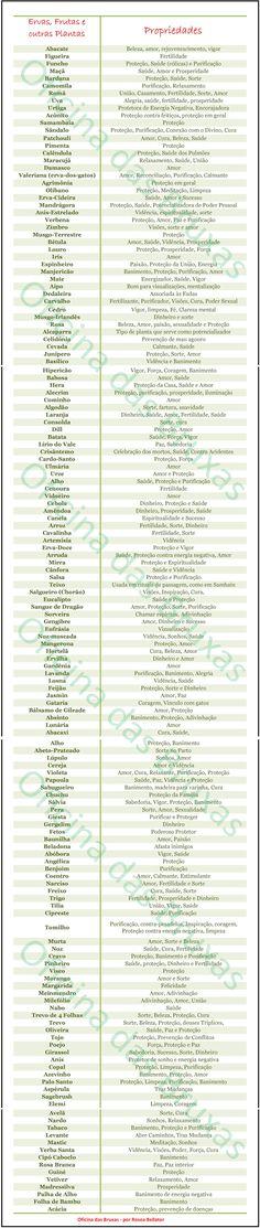 Tabela de Correspodências de Ervas, Frutas e outras plantas mágicas.