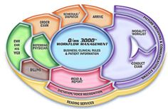 The Q/ris 3000 Electronic Health Record (EHR) module is a fully meaningful use certified program, seamlessly integrated into the Q/ris workflow product. Beta tests start in March 2012 with full certification to be completed in June 2012. This program will meet all 25 criteria for full certification to enable all eligible physicians (EP's) to claim applicable Medicare reimbursement