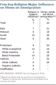 Does your faith influence your views on immigration?