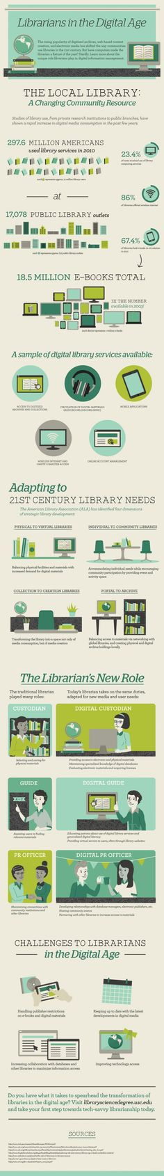 A good infographic explaining the role of Librarians in the Digital Age