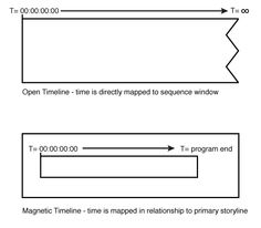 Final Cut Pro X Magnetic Timeline - not good enough for advanced projects? http://www.motionvfx.com/B4060  #fcpx #apple #mac #fcp7 #finalcut