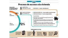 Comprar viviendas sin pago de inicial podría empezar en octubre, Perú