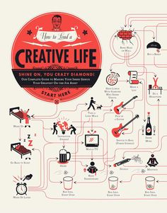 How to lead a creative life part1