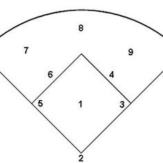Softball Diamond representing each position as a number.  1. Pitcher 2. Catcher 3. First Base 4. Second Base 5. Third Base 6. Short Stop 7. Left Field 8. Center Field 9. Right Field