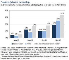 23% of Americans ages 16 and older read an e-book in the past year, up from 16% the year before. The share who read a print book declined to 67%, from 72%  http://libraries.pewinternet.org/files/legacy-pdf/PIP_Reading%20and%20ebooks_12.27.pdf