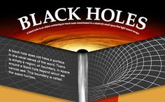 "Black Holes have no surface merely an ""event horizon"""
