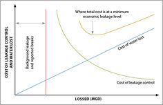 Non-Revenue Water Loss: Its Causes and Cures Water Efficiency, Resource Management, Water Resources, The Cure