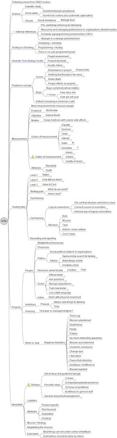 Chickenwings Test Consultancy: Rapid Test Management course mind map