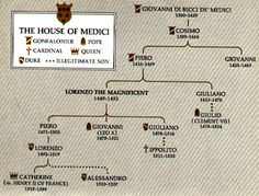 TOUCH this image - Medici family