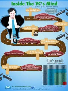 Tim Draper Riskmastering - Inside the VC's Mind [Infographic]