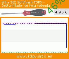 Wiha 362 SoftFinish TORX - Destornillador de hoja redonda (Herramientas y Mejora del hogar). Baja 46%! Precio actual 4,95 €, el precio anterior fue de 9,18 €. https://www.adquisitio.es/wiha/362-softfinish-torx
