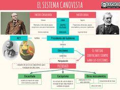 Esquemas y mapas conceptuales de Historia: El sistema canovista The Past, Study, Movie Posters, Vii, Chile, Blog, Liberal Party, Socialism, Maps