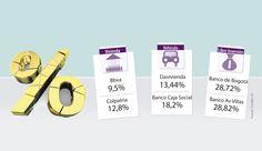 Conozca y escoja la mejor tasa de interés si quiere endeudarse durante este año