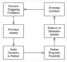 The Relationship Attachment Model (RAM) is a simple way to