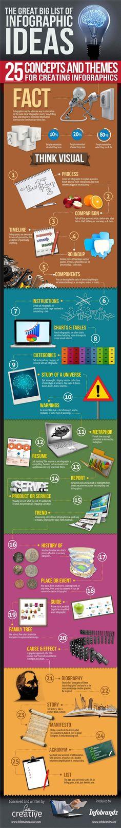 The Great Big List of Infographics Ideas by Barry Feldman via slideshare