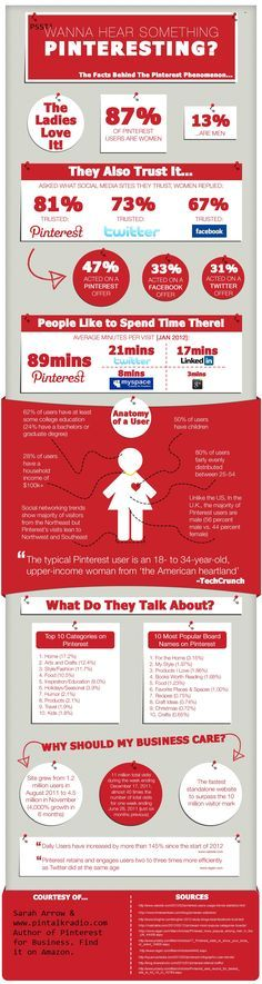 Why your business should be on Pinterest (Infographic) - Write On Track