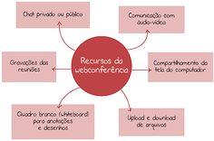 Figura 17: Recursos da webconferência