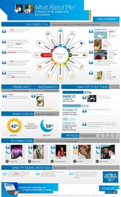 How to get an infographic with your Facebook, Twitter and YouTube data. How cool! #socialmedia #infographic