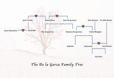 Like Water for Chocolate Study Guide : The De la Garza Family Tree   GradeSaver