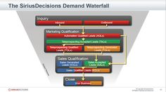 INSIGHTSQUARED BLOG: Lead-to-cash: The Story of the Marketing Funnel
