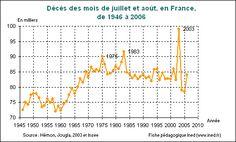 Décès des mois de juillet et août en France de 1946 à 2006  http://www.ined.fr/fr/tout_savoir_population/fiches_pedagogiques/duree_de_vie_deces_mortalite/canicule_aout_2003/