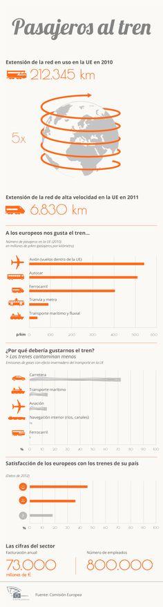 El sector ferroviario en la Unión Europea #infografia